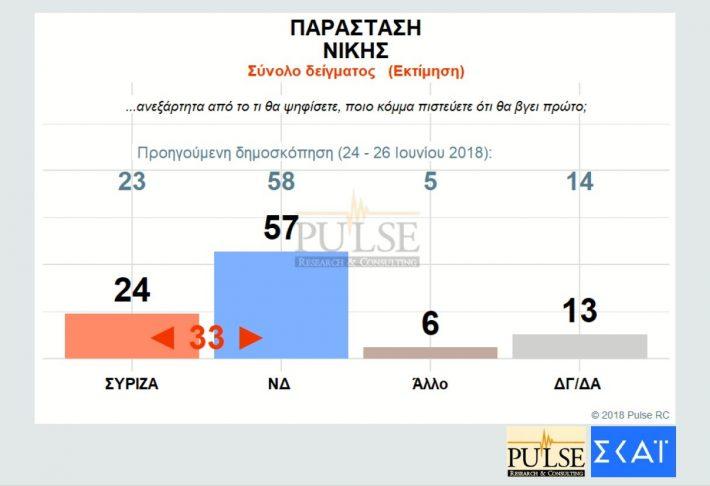 Νέα δημοσκόπηση - Αυτή είναι η διαφορά ΝΔ - ΣΥΡΙΖΑ