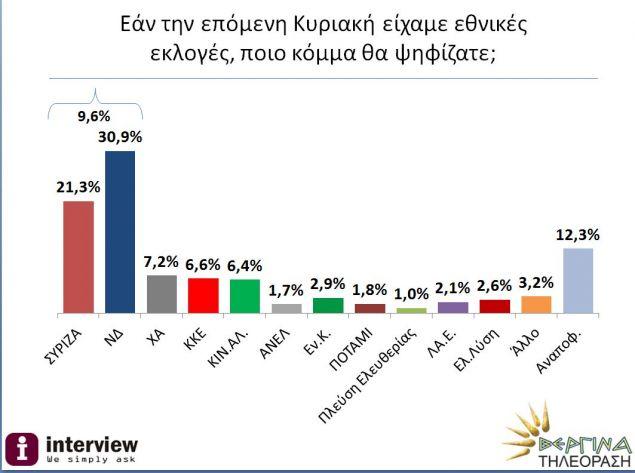 Νέα δημοσκόπηση- «φωτιά»: Χαοτική η διαφορά ΝΔ- ΣΥΡΙΖΑ!