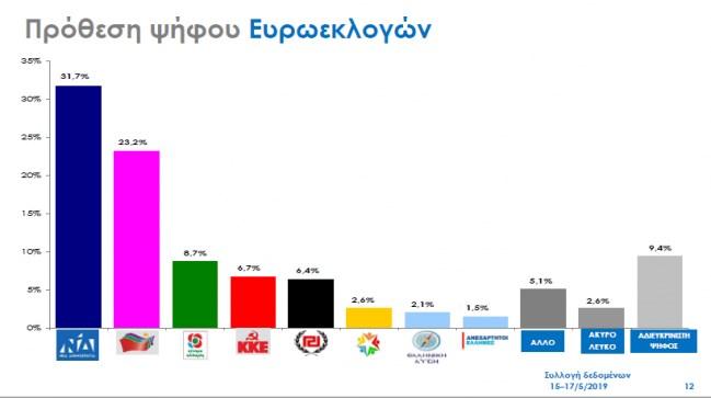 Νέα δημοσκόπηση - Δείτε τη διαφορά ΝΔ - ΣΥΡΙΖΑ - ΦΩΤΟ
