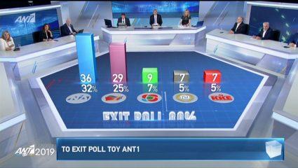 Αυτό είναι το πρώτο exit poll για τις ευρωεκλογές – ΦΩΤΟ