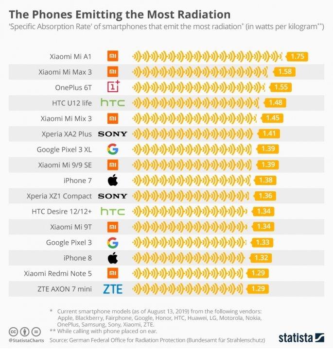 Αυτά είναι τα κινητά που εκπέμπουν την περισσότερη ακτινοβολία