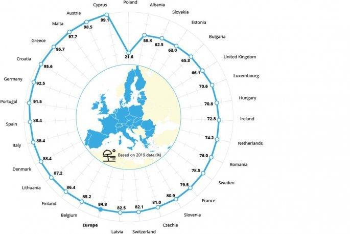 Αυτές οι χώρες έχουν πιο καθαρά νερά ακόμα και από την Ελλάδα