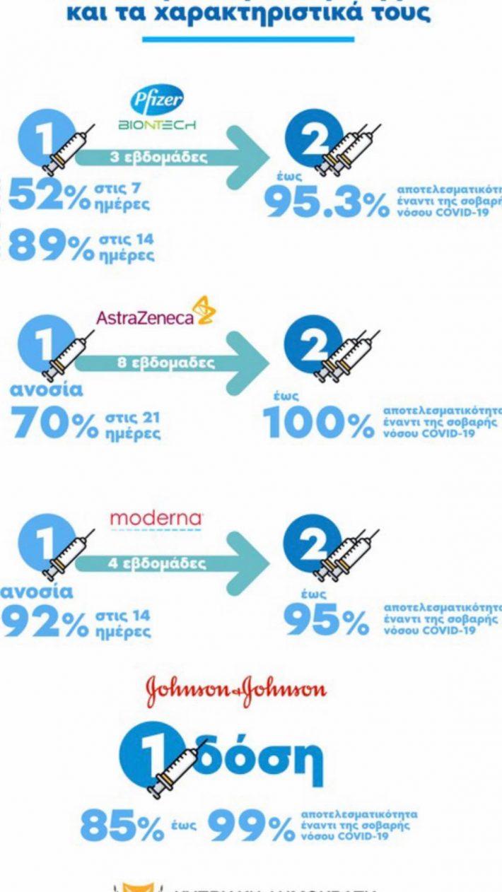 Σύγκριση Pfizer-Moderna-Astrazeneca με αποτέλεσμα -έκπληξη: Αυτό είναι το πιο αποτελεσματικό εμβόλιο